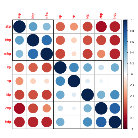 Hierarchical clustered correlation of parties